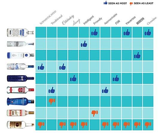 absolut vodka analysis Analysis of global marketing strategies in distilled spirits industry: absolut  vodka dr etienne musonera, college of business, eastern new mexico  university,.